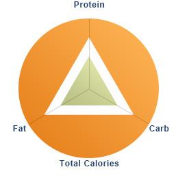 Perilla Seeds Calories (816Cal/150g