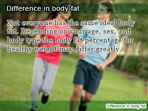 Difference in body fat