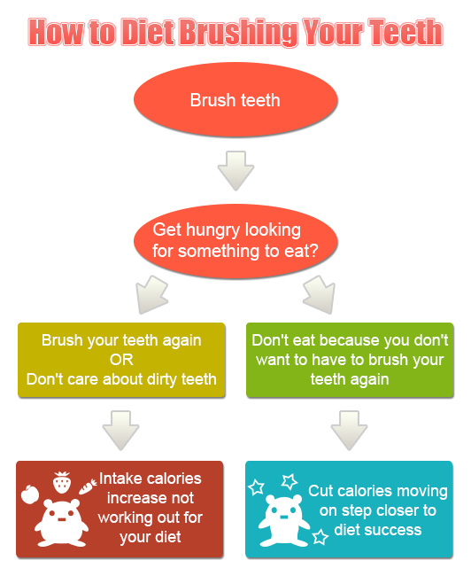 brushing teething diet