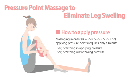 Pressure Point Message to Eliminate Leg Swelling