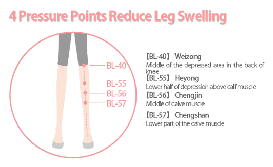 4 Pressure Points Reduce Leg Swelling